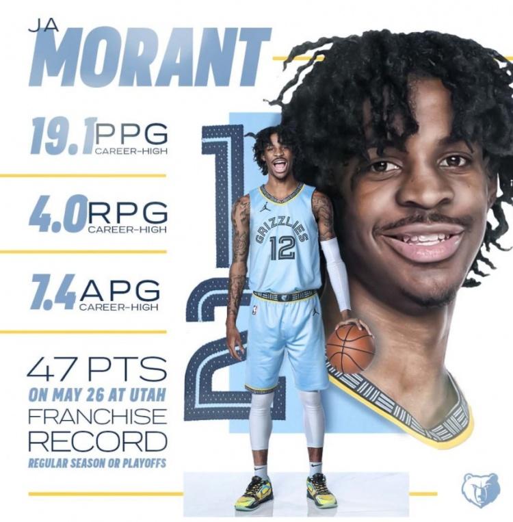 全力支持!灰熊官推曬出Ja Morant上賽季數據並配文「Top 5」-黑特籃球-NBA新聞影音圖片分享社區